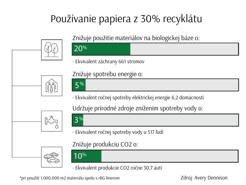 Dopad používania papiera rMC na prírodu