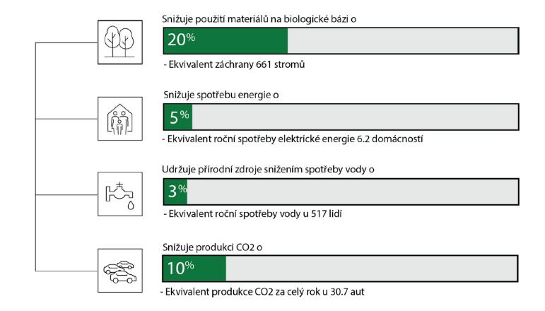Znížení spotřeby díky používání rMC papíru